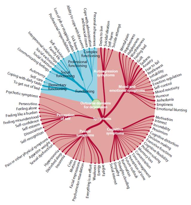 Wykres objawów, następstw i czynników związanych z depresją. Źródło: The Lancet