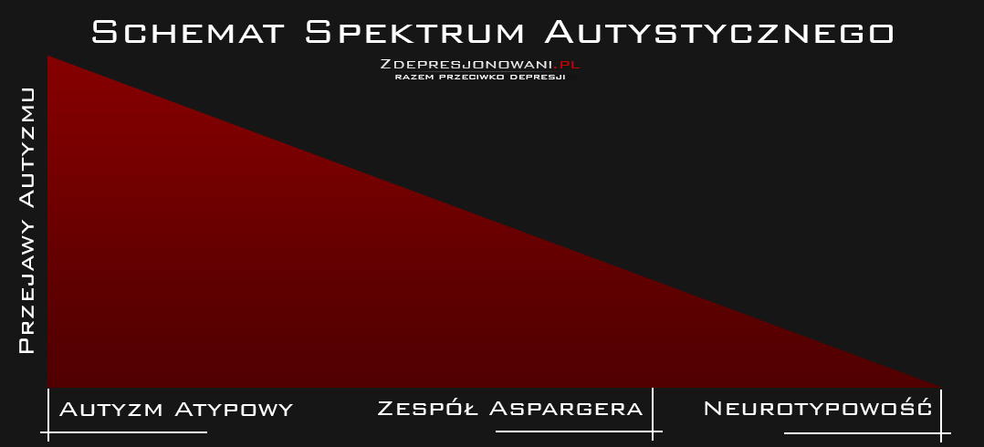 Schemat Spektrum Autystycznego